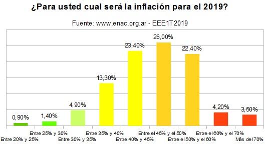 20190515 - inflacion EEE1T2019 ENAC