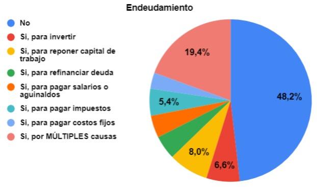 20191215 - EEE 4T2019  respuestas  - endeudamiento
