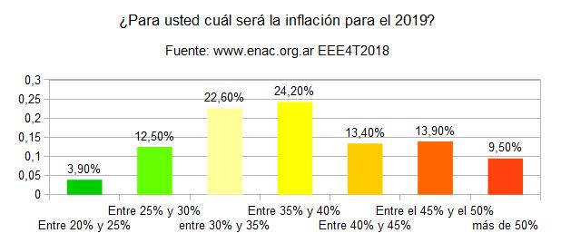 20190130 - eee4t208 - inflacion