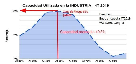 20200212 - capacidad industrial utilizada ENAC