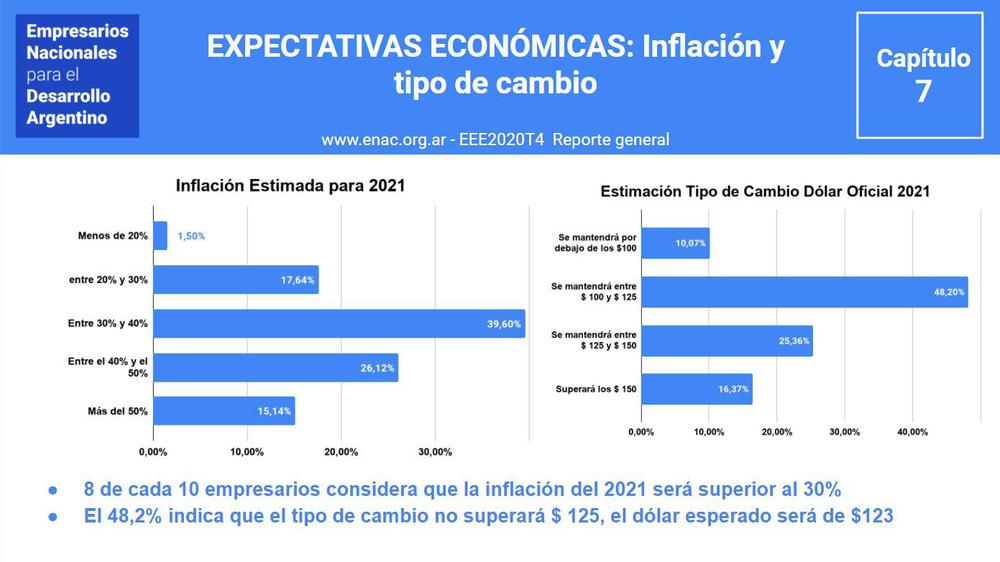 ENAC-EEE-2020T4-REPORTES-inflacion dólar