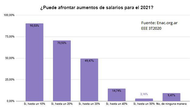 encuesta 3T 2020 salarios