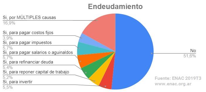 ENAC encuesta 2019T3 - endeudamiento