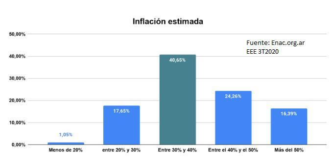 encuesta 3T 2020 inflación