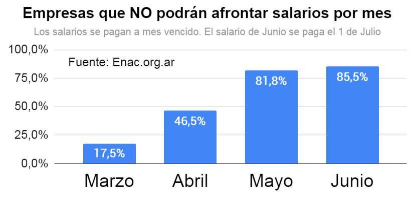 Coronavirus ENAC EEE P Marzo 2020  respuestas  - salarios