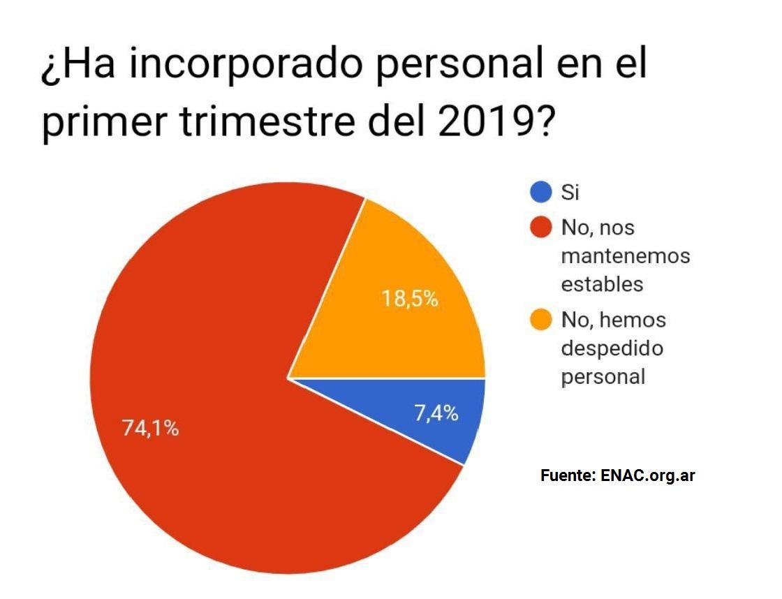 20190523 - Encuesta 1T2019 ENAC despidos