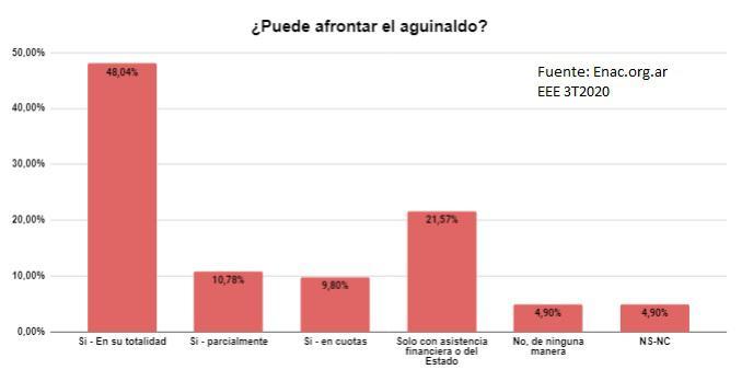 encuesta 3T 2020 aguinaldo