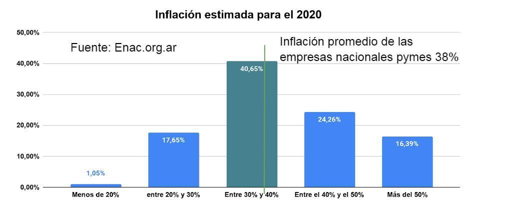20201014-ENAC-EEE-2020T3-informe-3-inflacion-Documentos-de-Google (1)