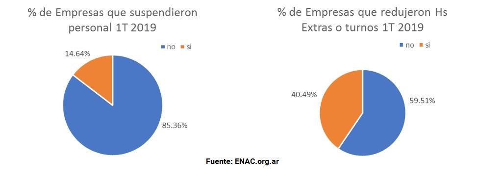 20190523 - Encuesta 1T2019 ENAC despidos 2
