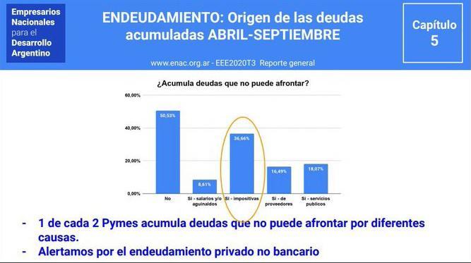 20201111 . enac neuquen info encuesta deuda